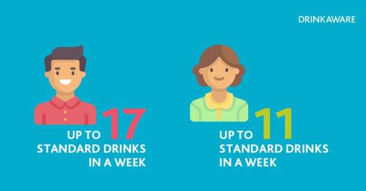 drinkaware guidelines